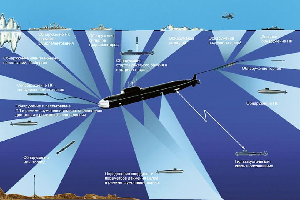 Гидроакустические системы обнаружения подводных лодок.