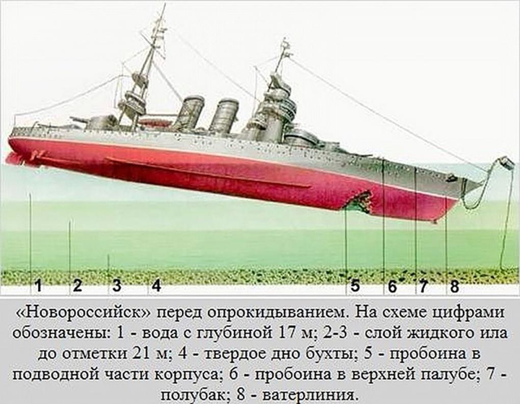 Линкор «Новороссийск» перед опрокидыванием.