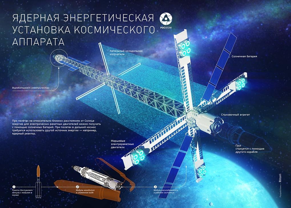 Транспортный энергетический модуль.
