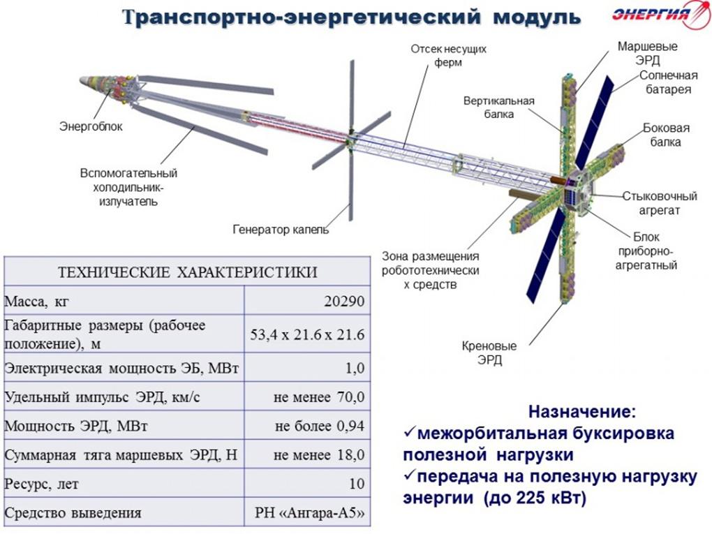 Эскизная схема транспортно-энергетического модуля в представлении конструкторов РКК «Энергия» имени С.П. Королёва.
