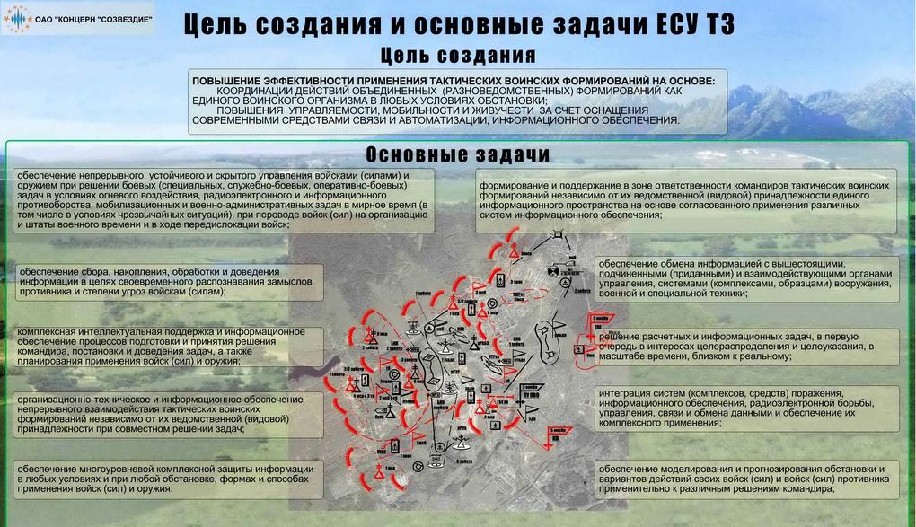 Концепция создания единой системы управления войсками (силами) и оружием в тактическом звене — ЕСУ ТЗ.