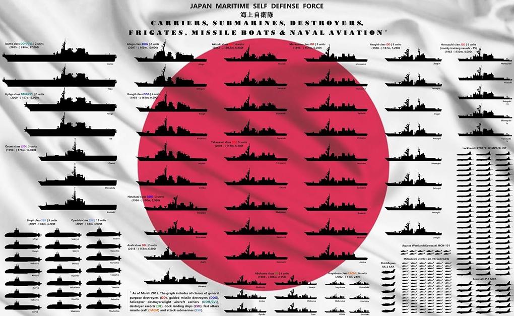 Морские силы самообороны Японии.