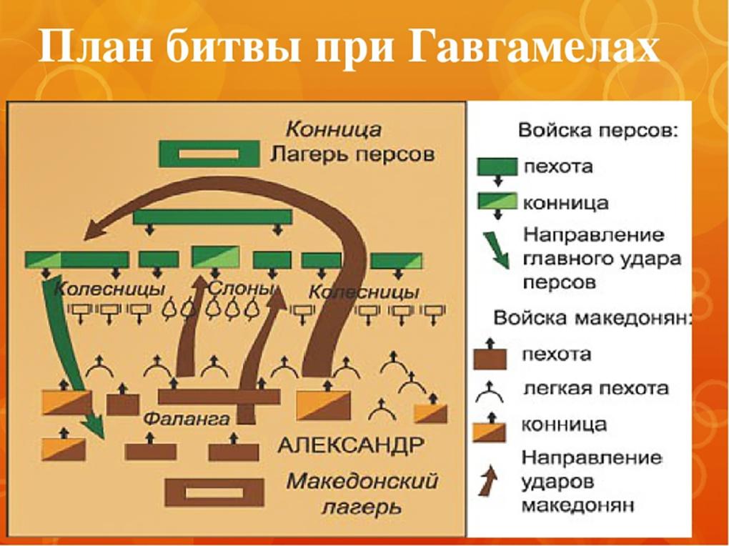План битвы при Гавгамеллах.