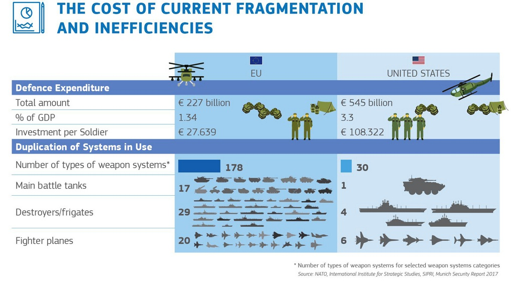 Издержки сегодняшней фрагментации и неэффективности вооружённых сил ЕС.