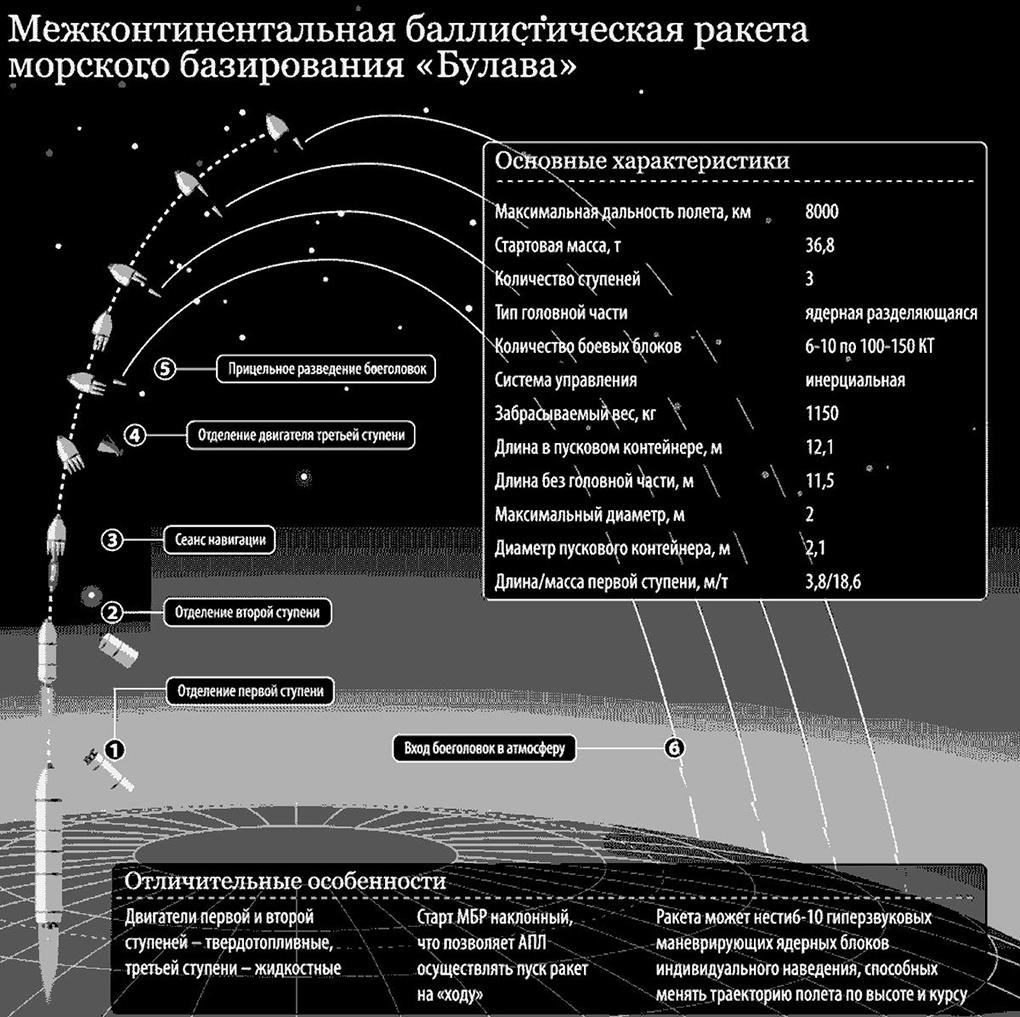 Схема полета Булавы.
