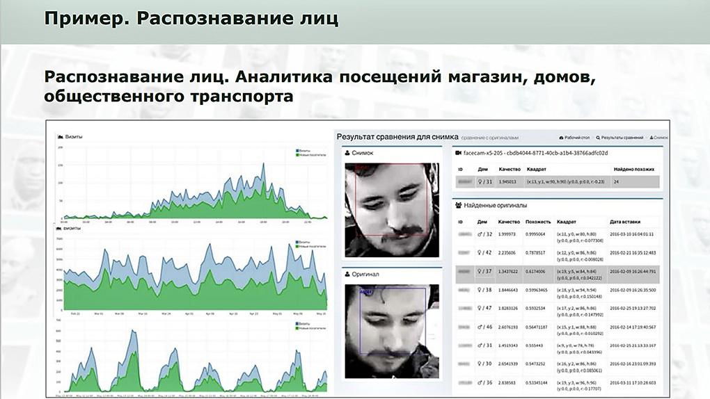 Презентация «Платформа интеллектуальной видеоаналитики и компьютерного зрения».