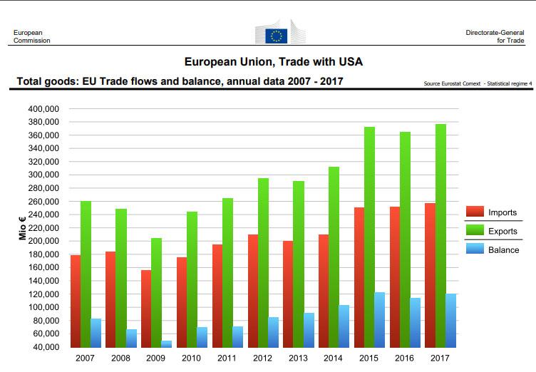 Торговый баланс США и Евросоюза.