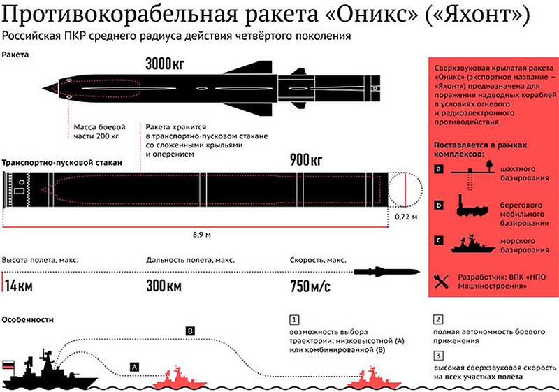 Схема ракеты «Оникс».