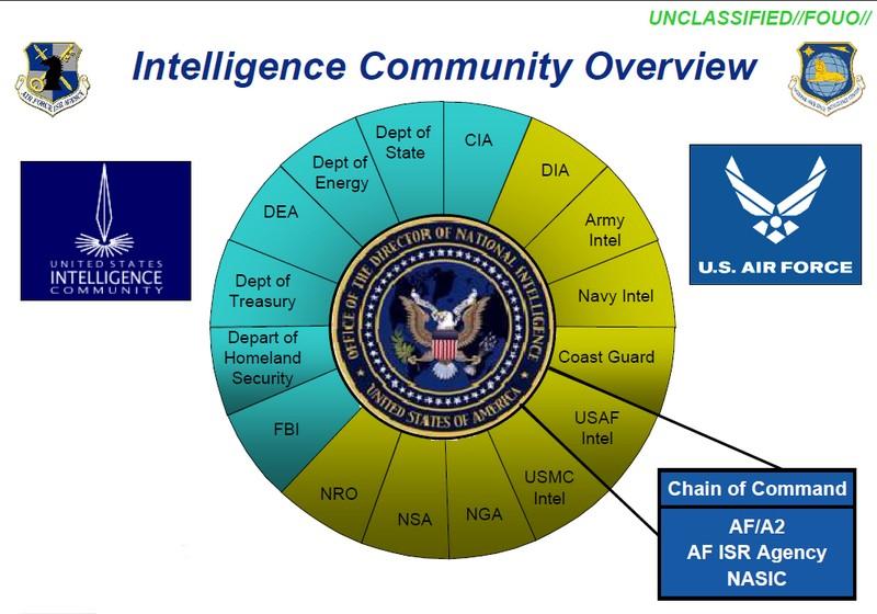 Американские разведывательные организации.