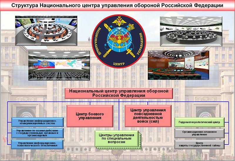 Структура НЦУО РФ.