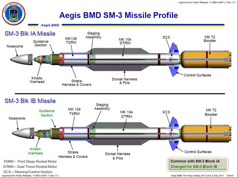 ПРО США Aegis с противоракетами SM-3.