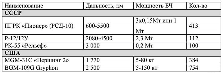 Таблица автора
