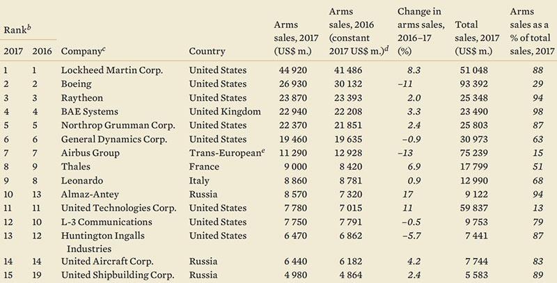 Три российские компании вошли в 15 успешных производителей продукции военного назначения.