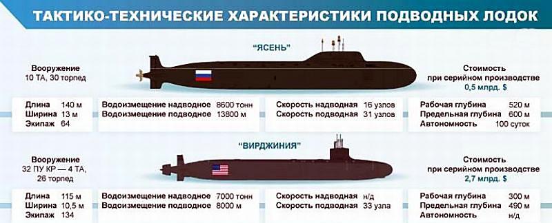 Характеристики лодок.