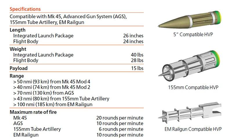 Унифицированные снаряды компании BAE Systems.