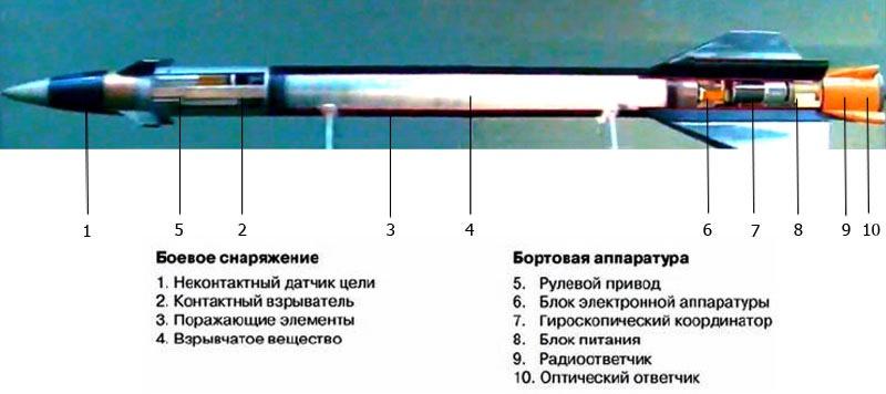 Ракета 57Э6Е.