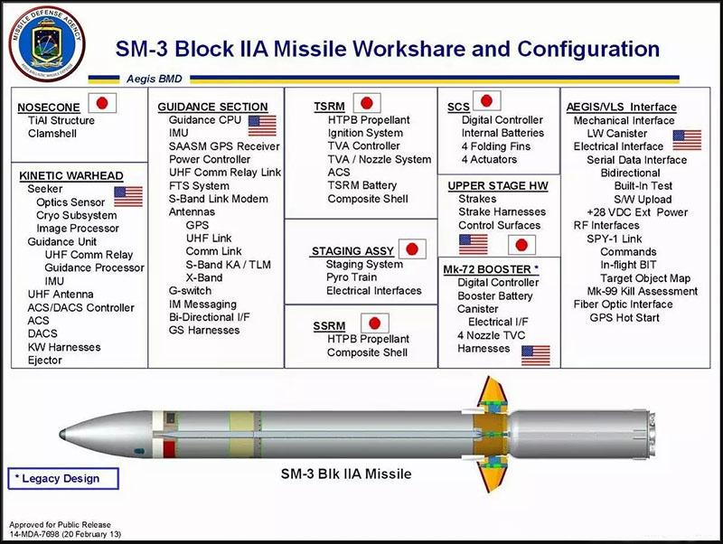 Ракета SM-3 block II.