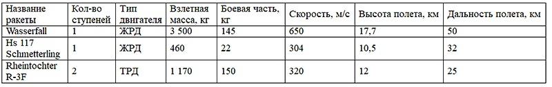 Таблица составлена автором статьи.
