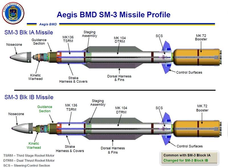 Ракета-перехватчик SM-3.