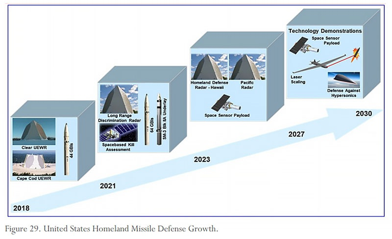 Предполагаемое развитие противоракетной обороны США.