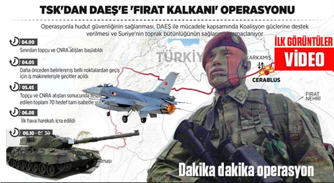 Турецкая операция «Щит Евфрата».