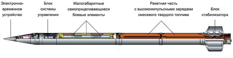 Новые неуправляемые реактивные снаряды калибра 300 мм.