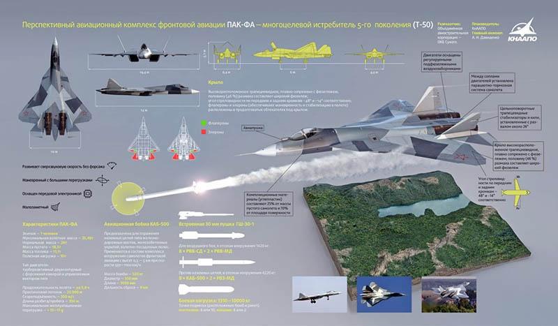 Су-57 способен разместить внутри своего корпуса до 6 ракет средней дальности класса «воздух-воздух».