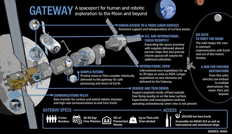 Проект NASA по созданию на орбите Луны космической станции (Lunar Orbital Platform - Gateway).
