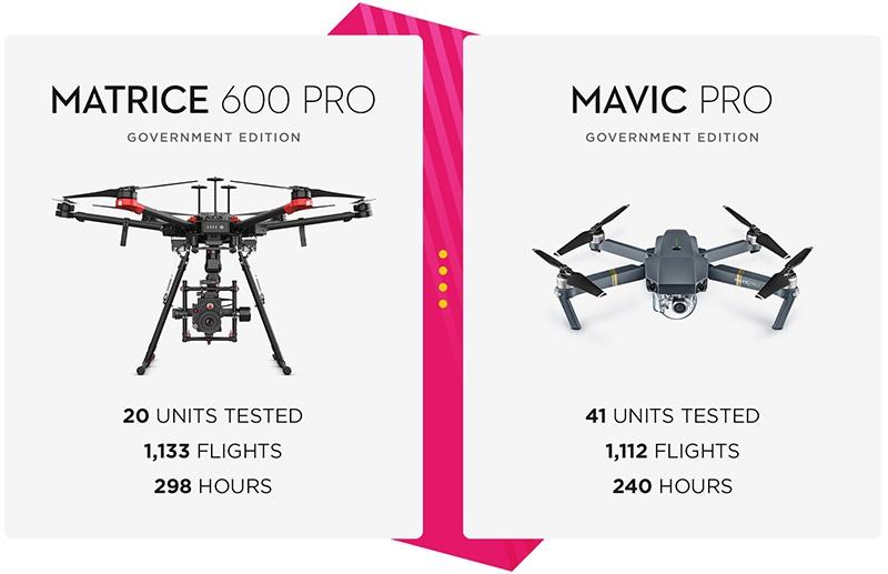 Модели дронов DJI Technology, одобренные к использованию в США.