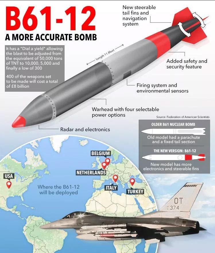 С 2020 года старые бомбы В61 будут заменены на новые В61-12.