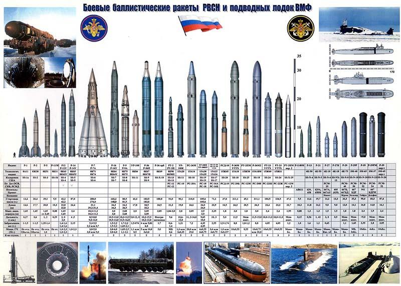 Боевые баллистические ракеты РВСН и подводных лодок ВМФ.