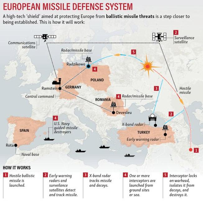 Система противоракетной обороны НАТО.
