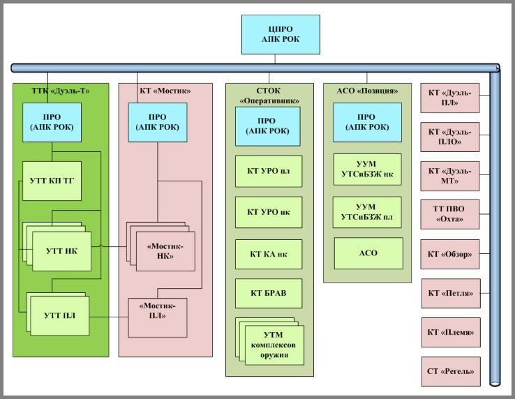 Состав тактико-специального тренажёрного комплекса (ТСТК) «Командор».