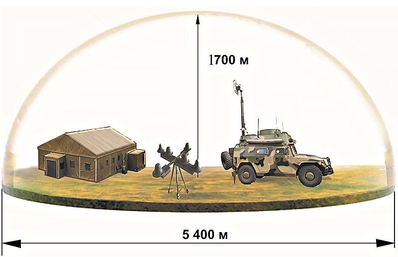 Радиус радиоподавления каналов управления и навигации БЛА - не менее 2,7 км.