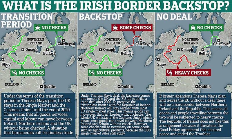 Backstop - варианты решения пребывания Северной Ирландии в составе Таможенного союза ЕС и единого европейского рынка.