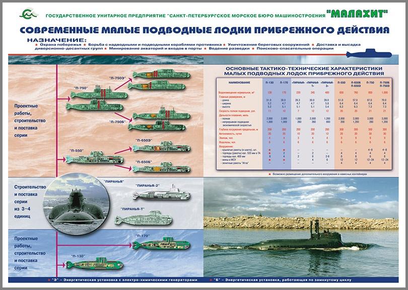 Малые подводные лодки прибрежного действия.