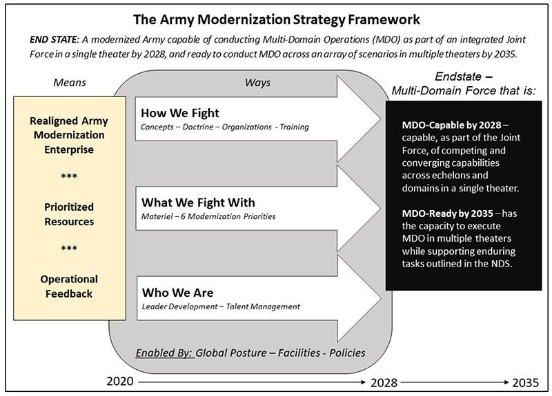 Главный посыл стратегии - к 2028 году.