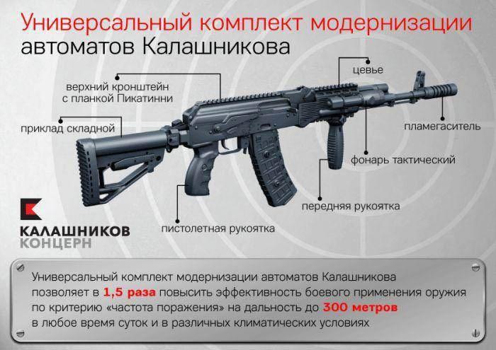 Набор для модернизации автомата АК74М - ОКР «Обвес».