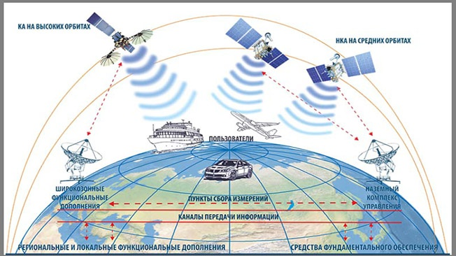В России создают гравитационную навигацию для военной техники