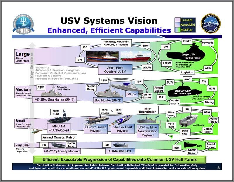 Системы американских беспилотных кораблей.