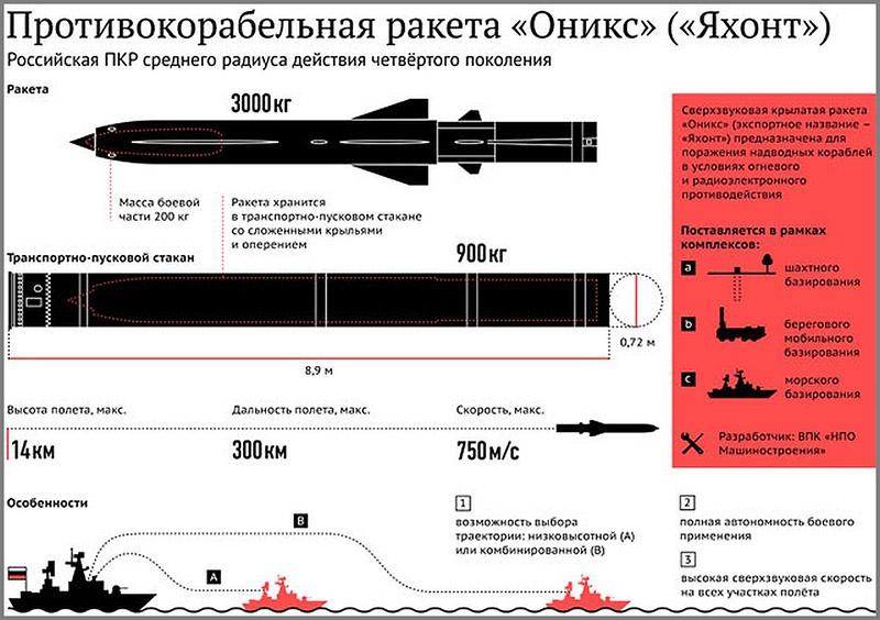 Противокорабельная ракета «Оникс».
