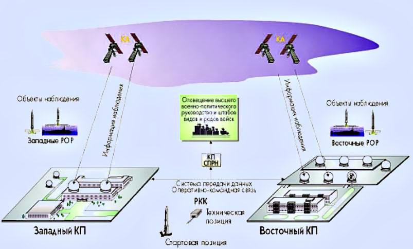 Система «Око» была создана ещё в начале 1980-х годов.