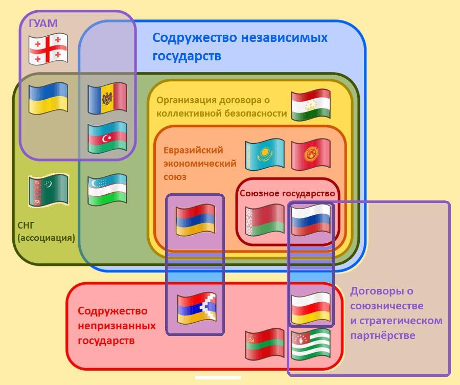 Интеграция на постсоветском пространстве.