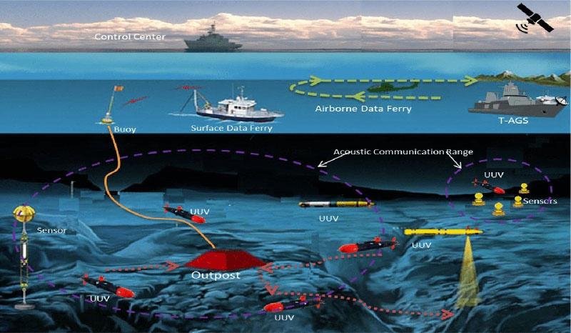 Компьютерная система IUSS объединяет сетецентрический комплекс, состоящий из стационарных и мобильных средств наблюдения в передовых районах действий ВМФ США.