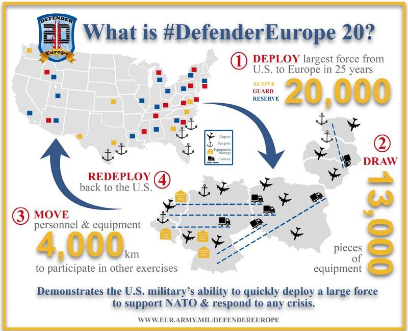 Масштабные учения в Европе - Defender Europe 2020 стартовали в январе текущего года.