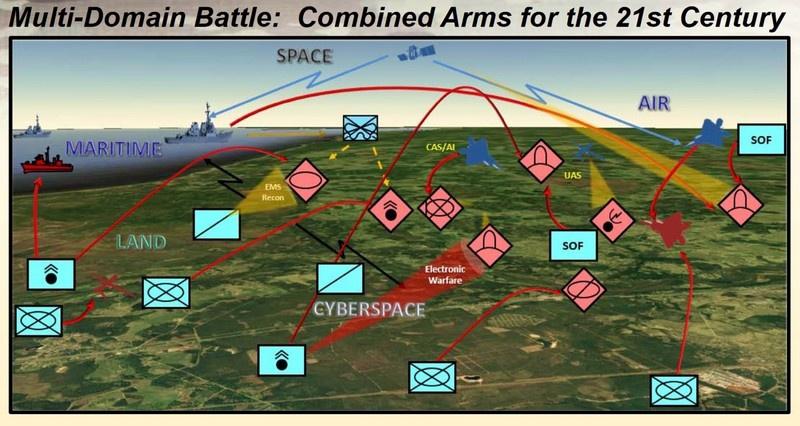 Концепция многодоменного конфликта.