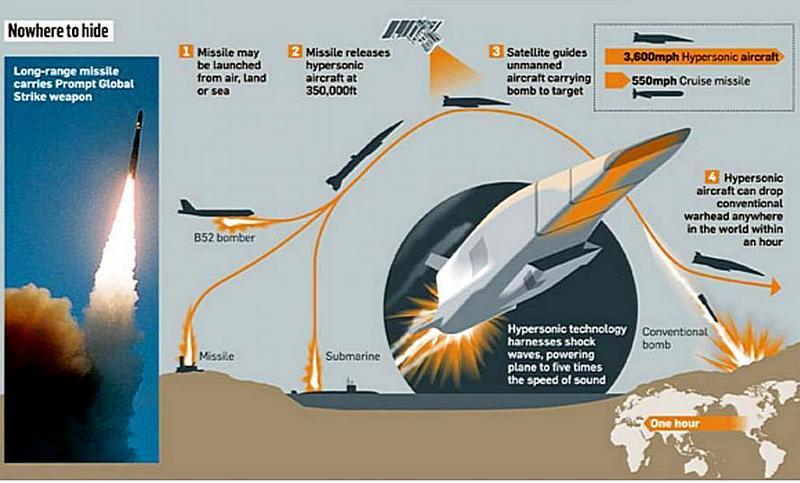 Концепция быстрого глобального удара (PGS).