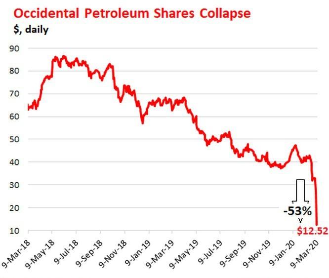 Нефтесланцевый бизнес в США отброшен лет на десять в прошлое.