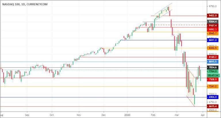 Индекс высокотехнологичных компаний NASDAQ упал на 6,3%.