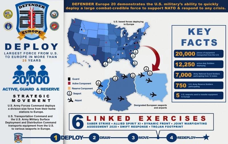 Целью учений Defender Europe 2020 было отработать переброску сил и средств США (20 тысяч человек с боевой техникой) через океан на восточный фланг НАТО, а заодно припугнуть Россию и Белоруссию.